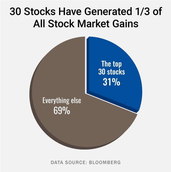 Stock market wealth creation