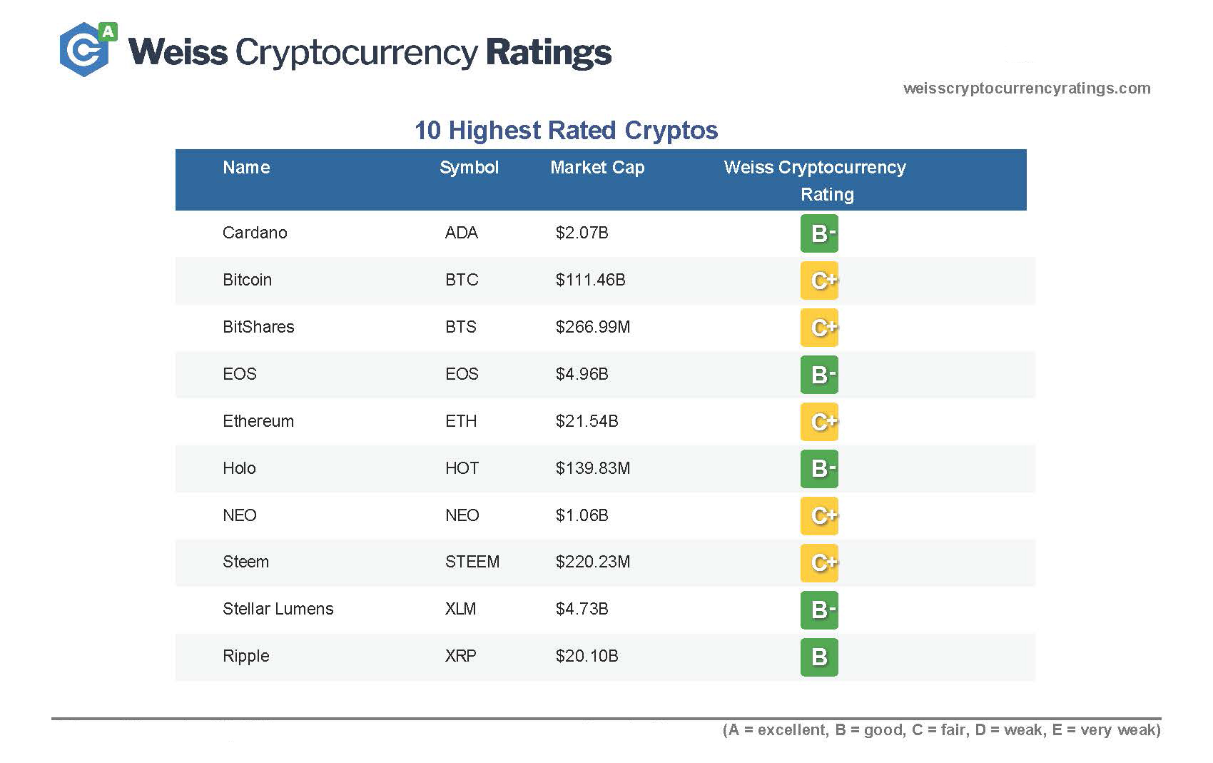 10 Highest Rated Cryptos.jpg