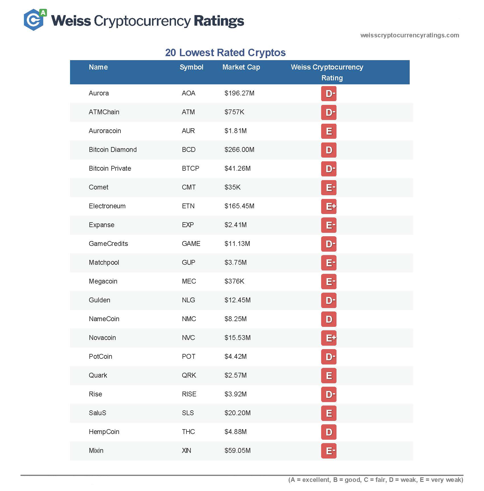 20 Lowest Rated Cryptos.jpg