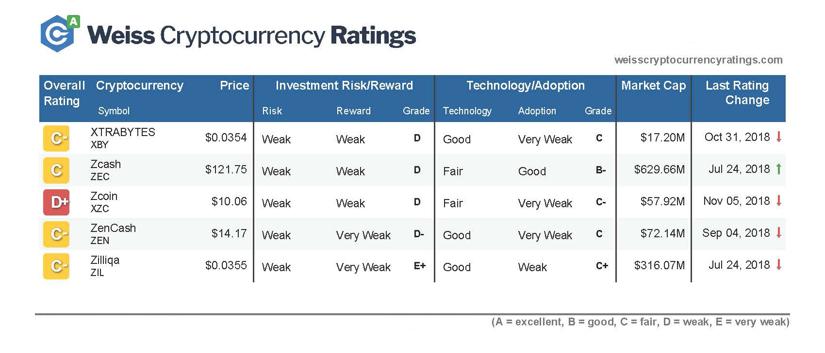 Weiss Cryptocurrency Ratings